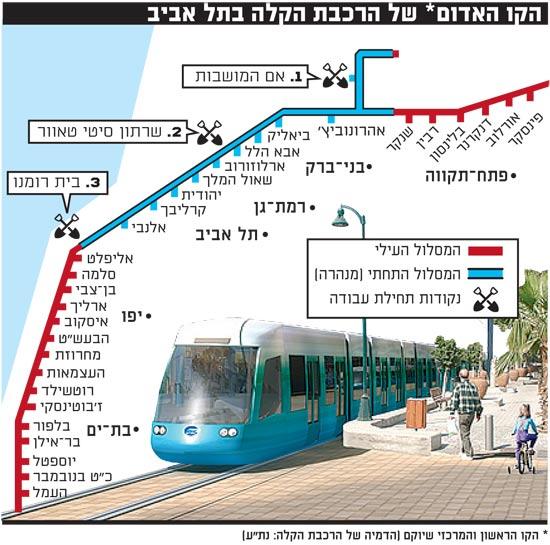 הקו האדום של הרכבת הקלה בתל אביב